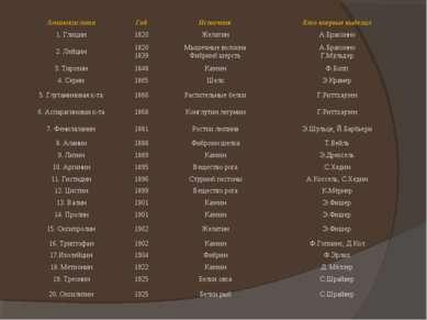 Аминокислота Год Источник Кто впервые выделил 1. Глицин 1820 Желатин А.Бракон...
