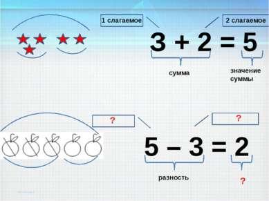 З + 2 = 5 1 слагаемое 2 слагаемое сумма значение суммы 5 – 3 = 2 разность ? ? ?