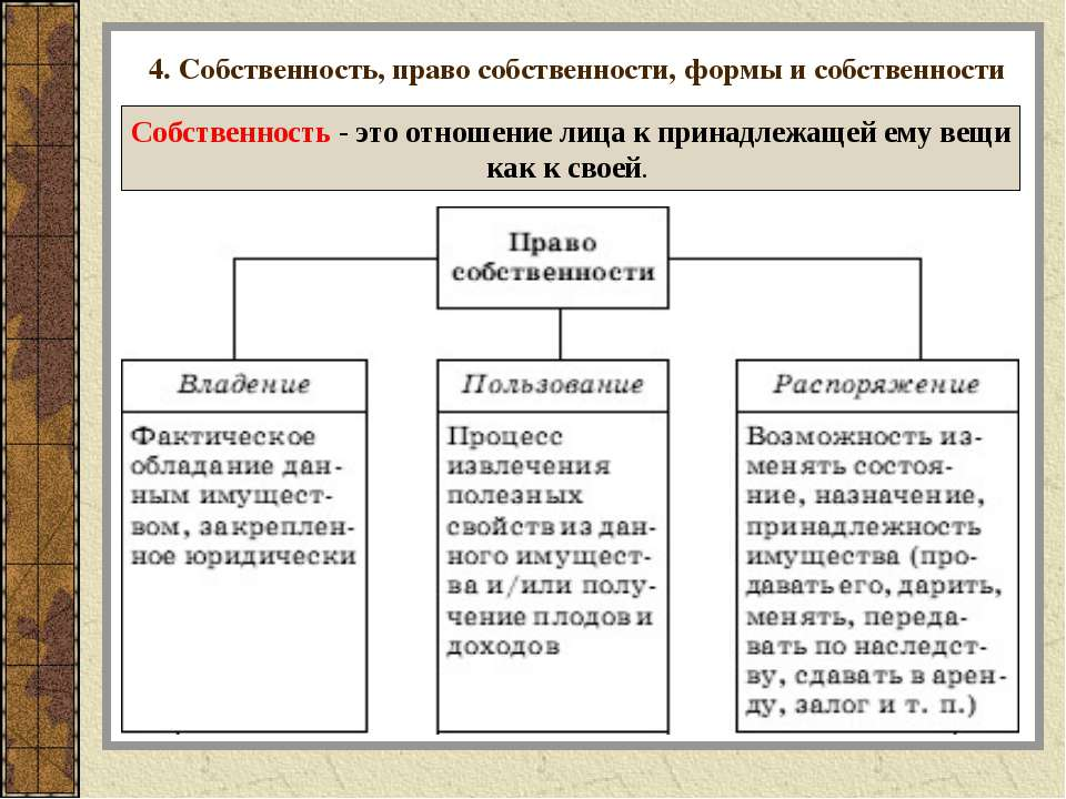4. Собственность, право собственности, формы и собственности Собственность - ...