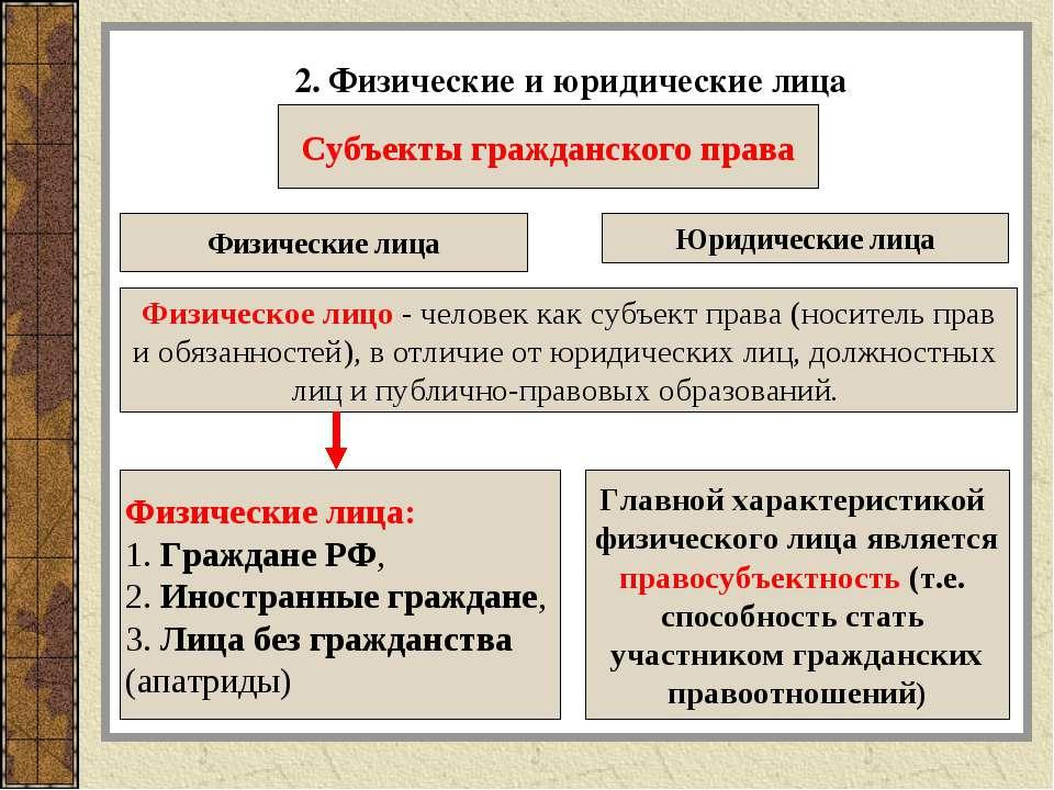 2. Физические и юридические лица Физическое лицо - человек как субъект права ...