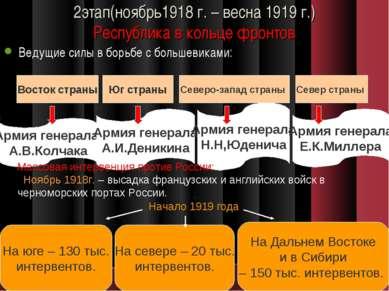 2этап(ноябрь1918 г. – весна 1919 г.) Республика в кольце фронтов Ведущие силы...
