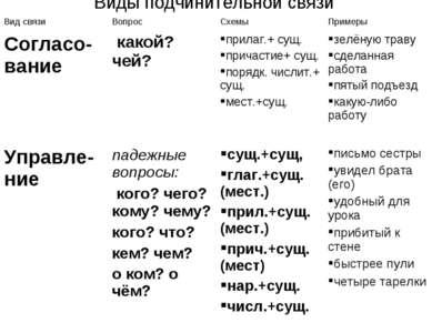 Виды подчинительной связи Вид связи Вопрос Схемы Примеры Согласо-вание какой?...