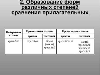 2. Образование форм различных степеней сравнения прилагательных