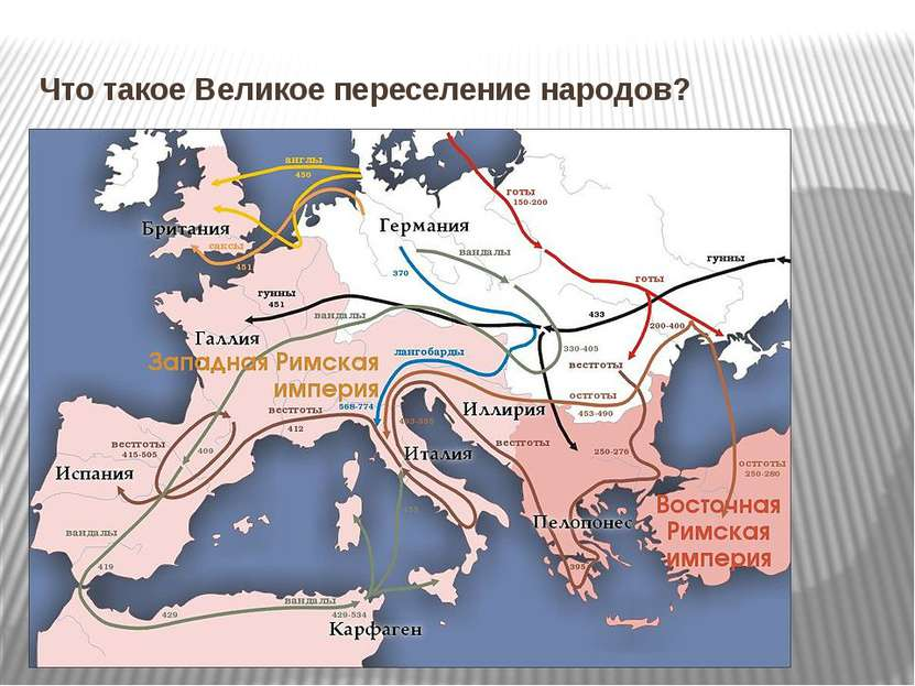 Что такое Великое переселение народов?