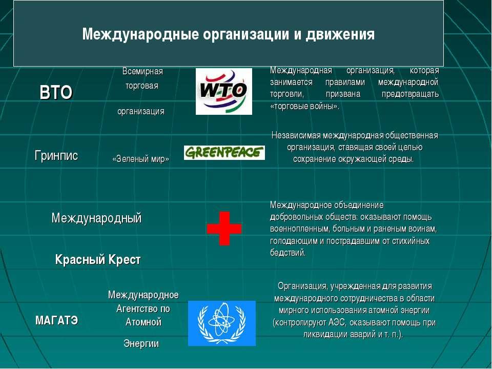 Международные организации и движения Международный Красный Крест Международно...