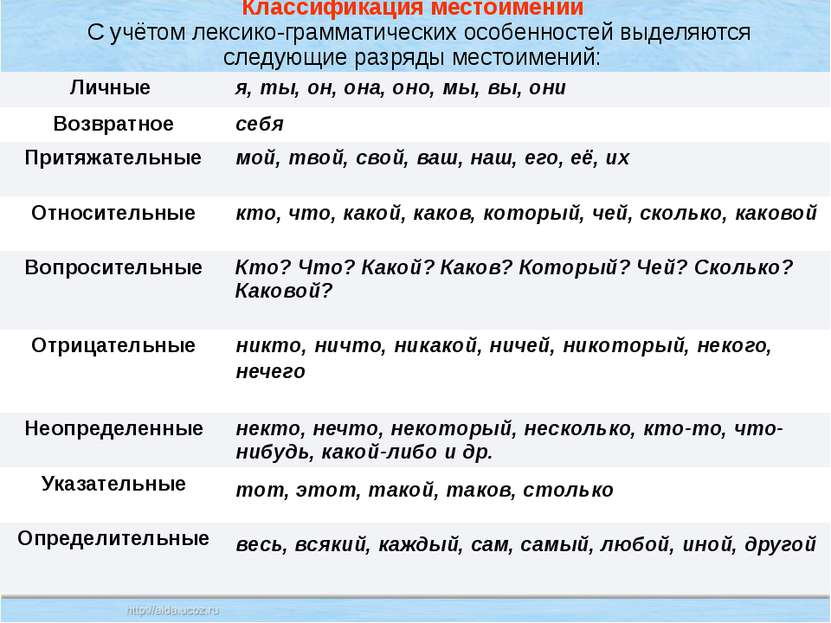 Классификация местоимений С учётом лексико-грамматических особенностей выделя...