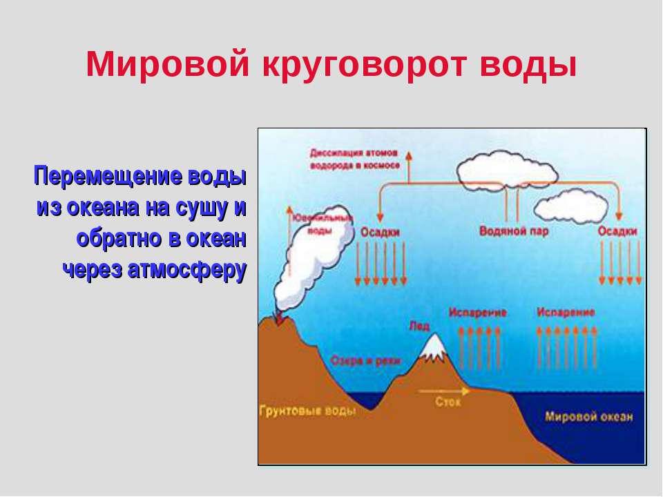 Мировой круговорот воды Перемещение воды из океана на сушу и обратно в океан ...