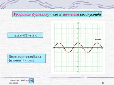 тригонометрические функции * Графиком функции у = cos x является косинусоида ...