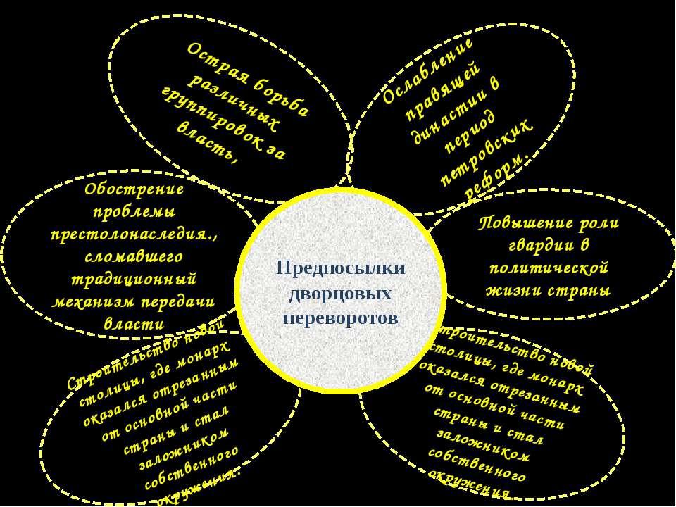 Обострение проблемы престолонаследия., сломавшего традиционный механизм перед...