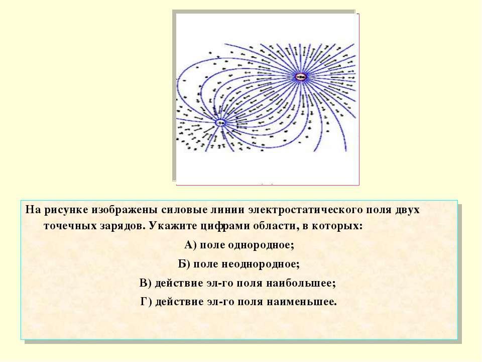 На рисунке изображены силовые линии электростатического поля двух точечных за...