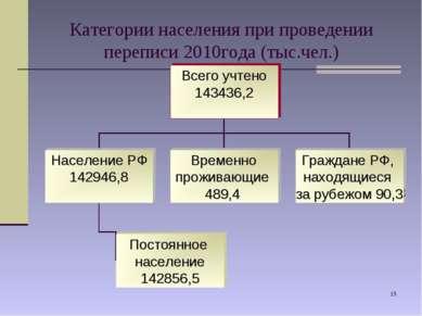 * Категории населения при проведении переписи 2010года (тыс.чел.)