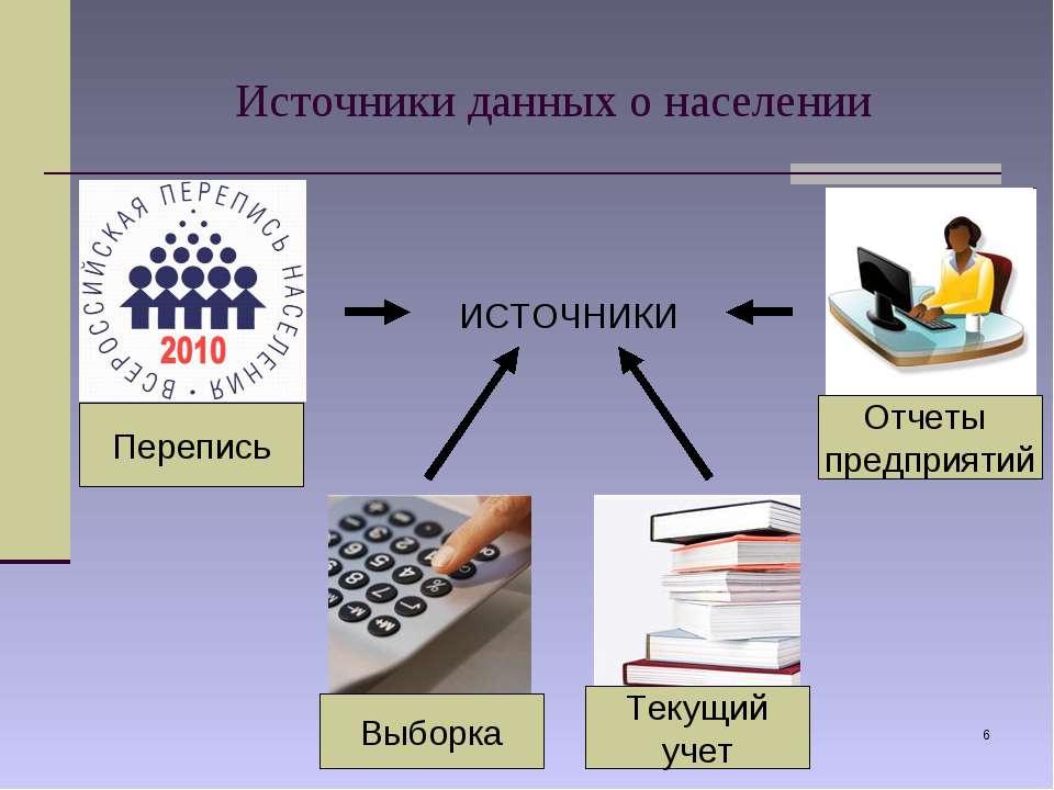 * Источники данных о населении Перепись Выборка Текущий учет Отчеты предприят...