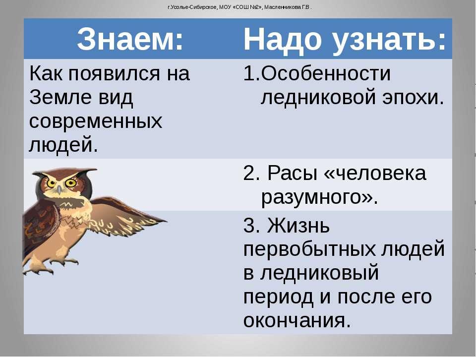 г.Усолье-Сибирское, МОУ «СОШ №2», Масленникова Г.В. Знаем: Надо узнать: Как п...