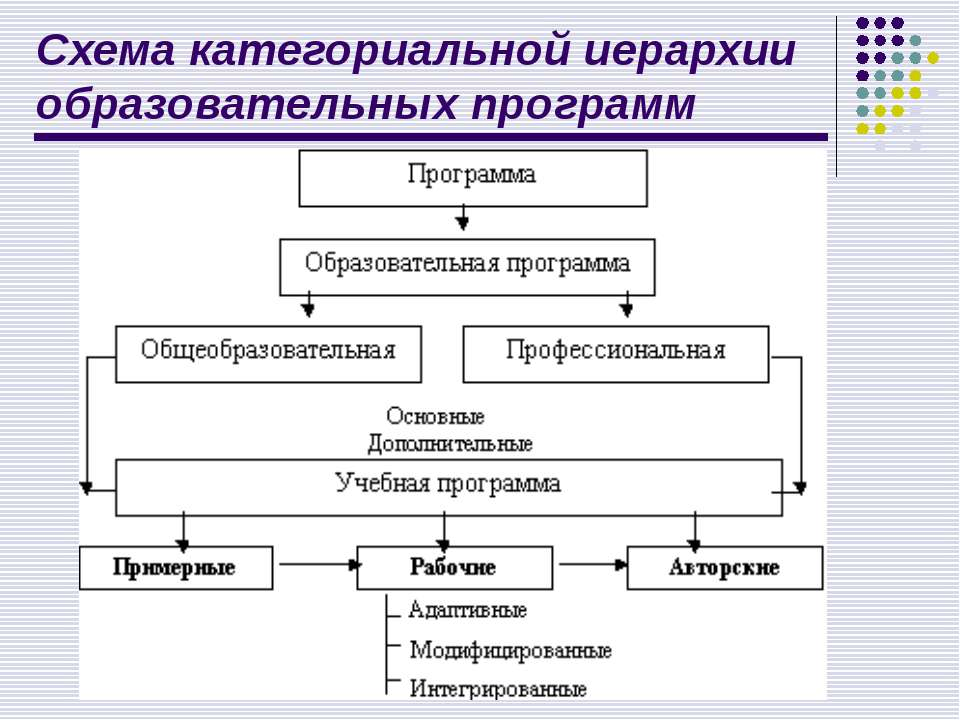 Схема категориальной иерархии образовательных программ