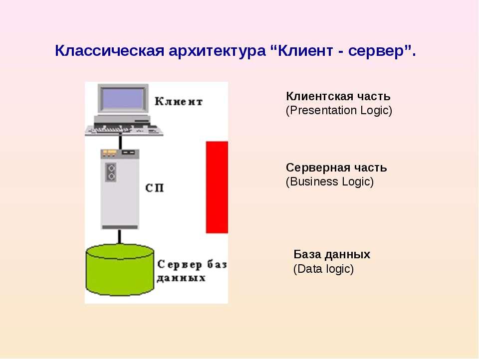 """Классическая архитектура """"Клиент - сервер"""". Клиентская часть (Presentation Lo..."""
