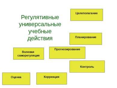Регулятивные универсальные учебные действия Целеполагание Планирование Контро...