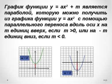 * m > 0 m < 0 График функции у = ах2 + m является параболой, которую можно по...