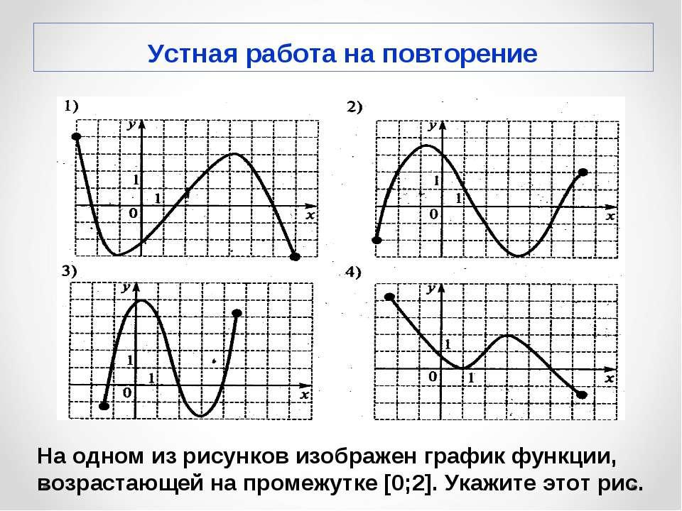 На одном из рисунков изображен график функции, возрастающей на промежутке [0;...