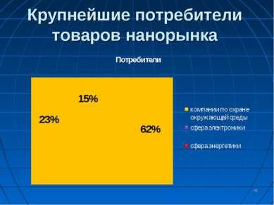 Крупнейшие потребители товаров нанорынка *