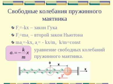 Свободные колебания пружинного маятника Fx=-kx – закон Гука Fx=max – второй з...