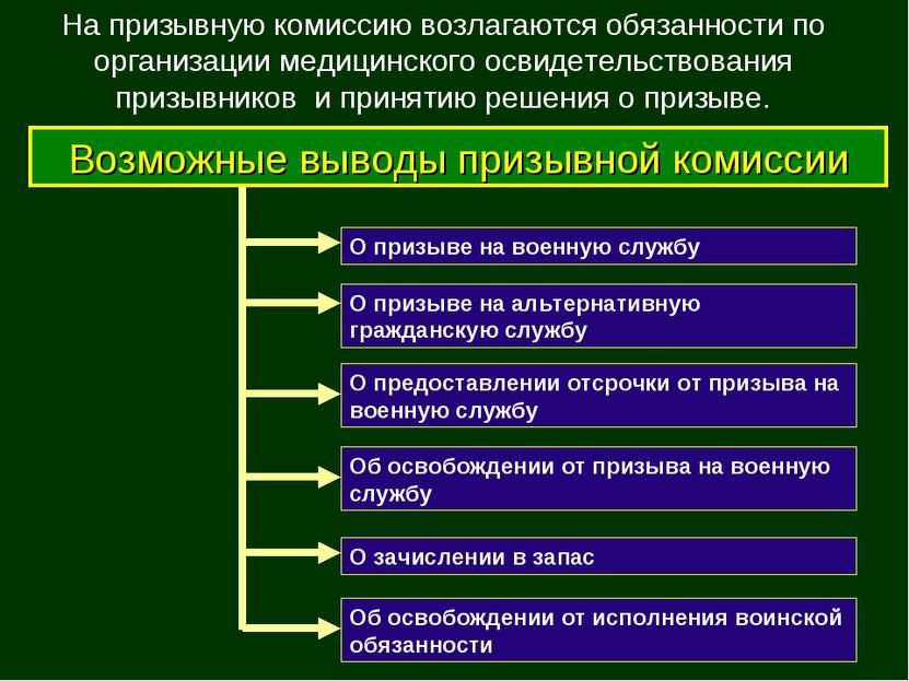 О зачислении в запас О призыве на военную службу О призыве на альтернативную ...