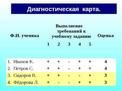 Диагностическая карта.