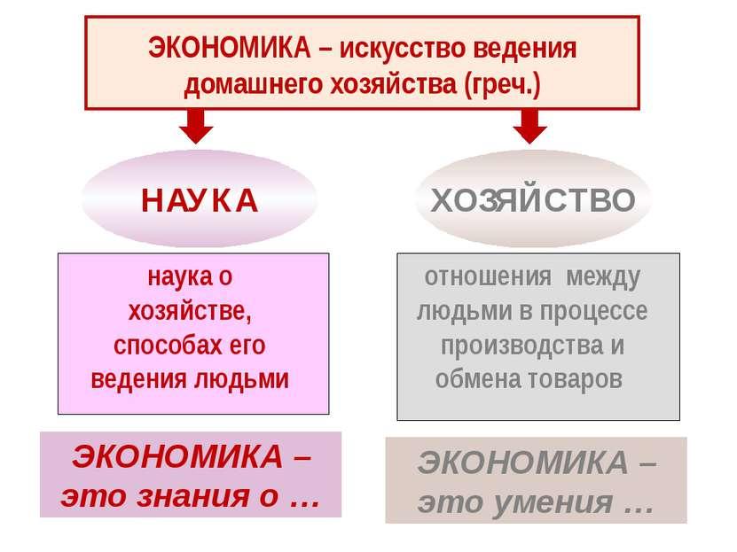 ЭКОНОМИКА – искусство ведения домашнего хозяйства (греч.) НАУКА ХОЗЯЙСТВО нау...