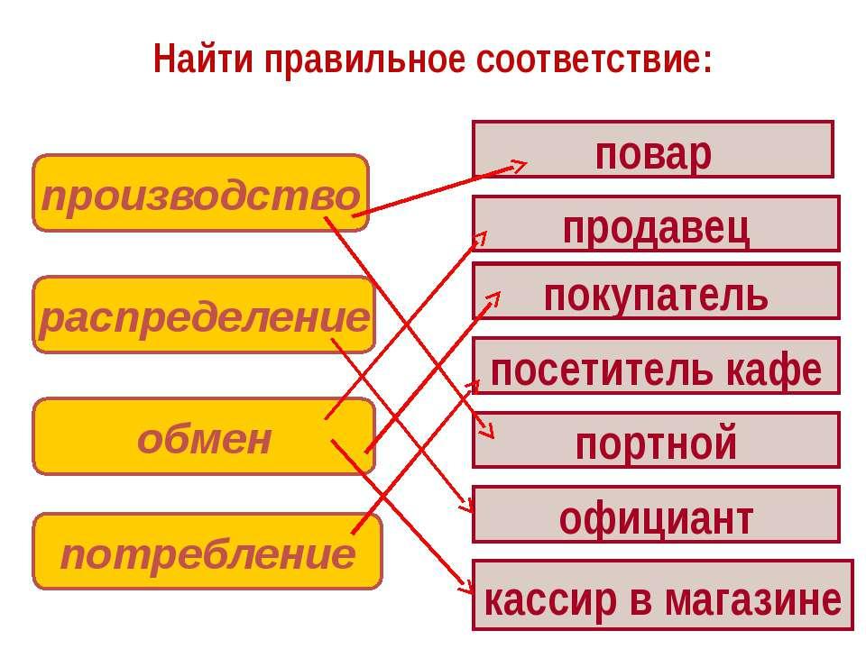 Найти правильное соответствие: производство распределение обмен потребление п...