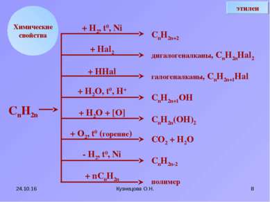 * Кузнецова О.Н. * Химические свойства + Н2, t0, Ni + Hal2 + HHal + H2O, t0, ...