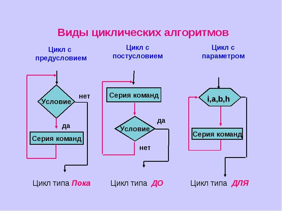 Виды циклических алгоритмов Цикл с предусловием Цикл с постусловием Цикл с па...