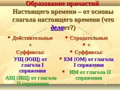 Образование причастий Настоящего времени – от основы глагола настоящего време...