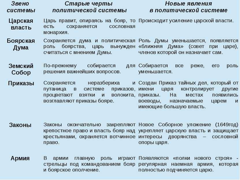 Звено системы Старые черты политической системы Новые явления в политической ...