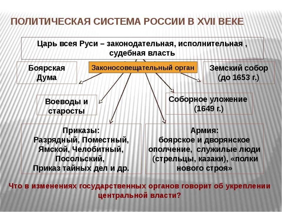 ПОЛИТИЧЕСКАЯ СИСТЕМА РОССИИ В XVII ВЕКЕ Что в изменениях государственных орга...