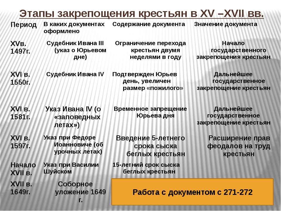 Этапы закрепощения крестьян в XV –XVII вв. Работа с документом с 271-272 Пери...