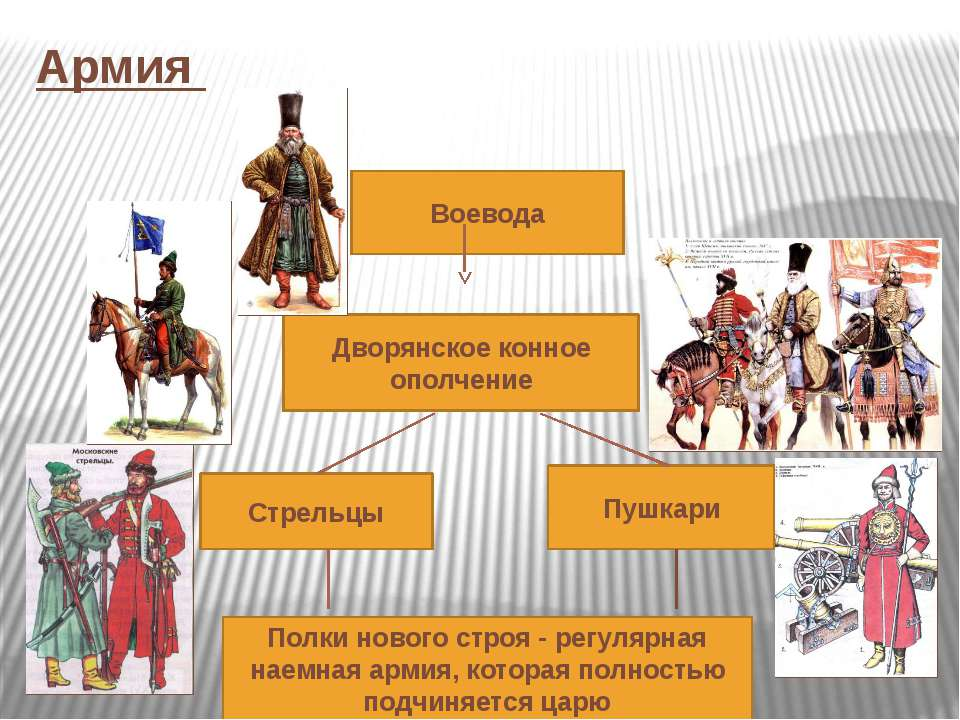 Армия Воевода Полки нового строя - регулярная наемная армия, которая полность...