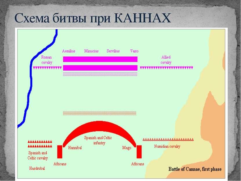 Схема битвы при КАННАХ