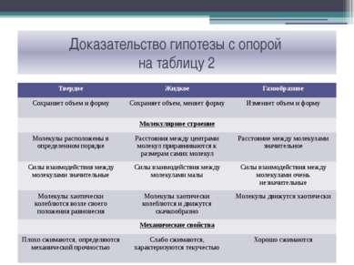 Доказательство гипотезы с опорой на таблицу 2 Твердое Жидкое Газообразное Сох...