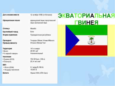 Дата независимости 12 октября1968(отИспании) Официальные языки французскийя...