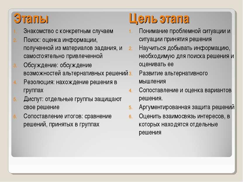 Этапы Знакомство с конкретным случаем Поиск: оценка информации, полученной из...