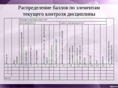 Распределение баллов по элементам текущего контроля дисциплины