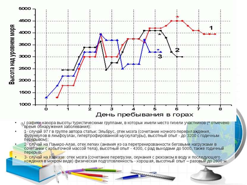 Графики набора высоты туристическими группами, в которых имели место гибели у...