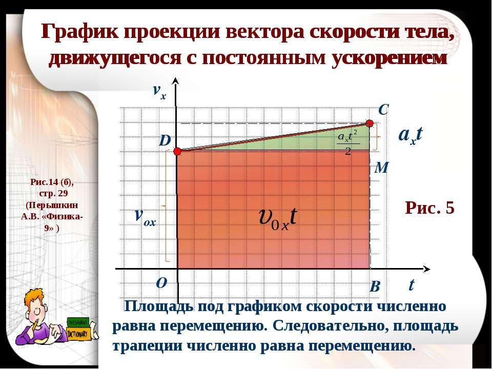 График проекции вектора скорости тела, движущегося с постоянным ускорением t ...