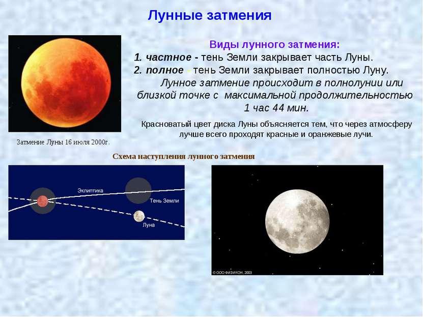 Лунные затмения Затмение Луны 16 июля 2000г. Виды лунного затмения: 1. частно...