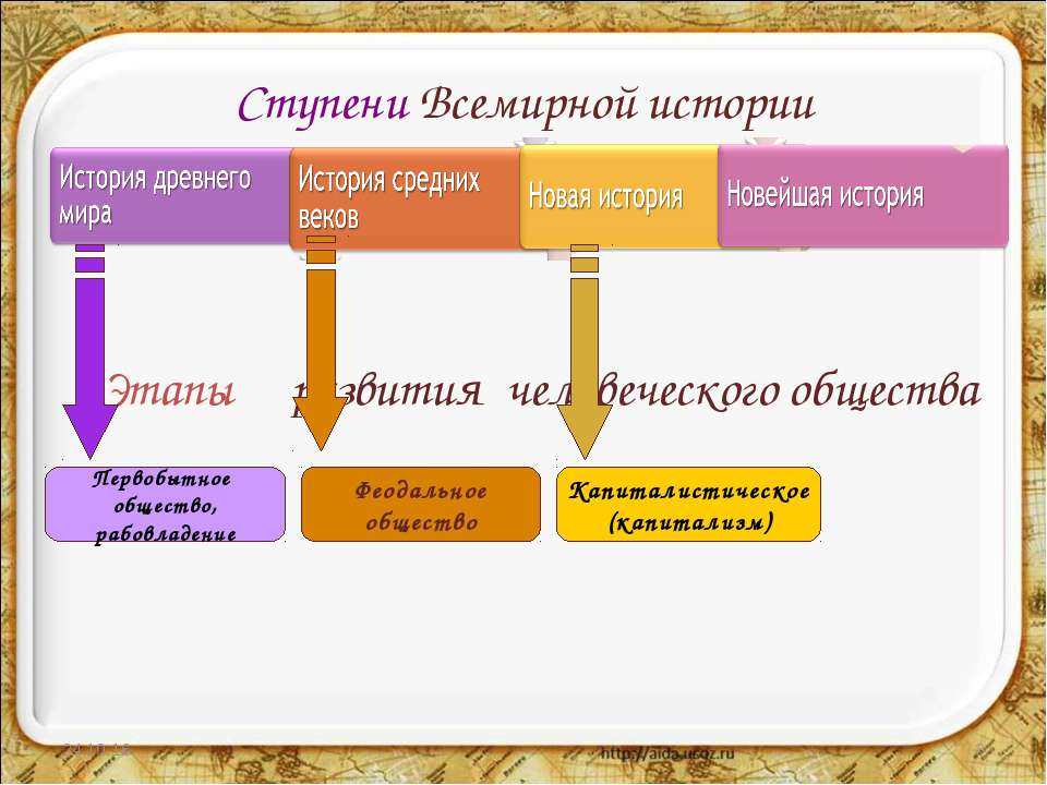 Ступени Всемирной истории * * Этапы развития человеческого общества Первобытн...