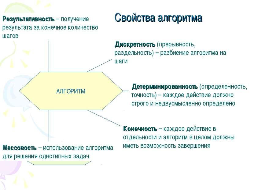 АЛГОРИТМ Результативность Детерминированность Дискретность Конечность Массово...