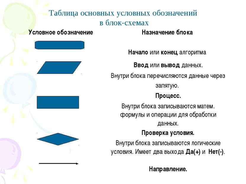 Таблица основных условных обозначений в блок-схемах Условное обозначение Назн...