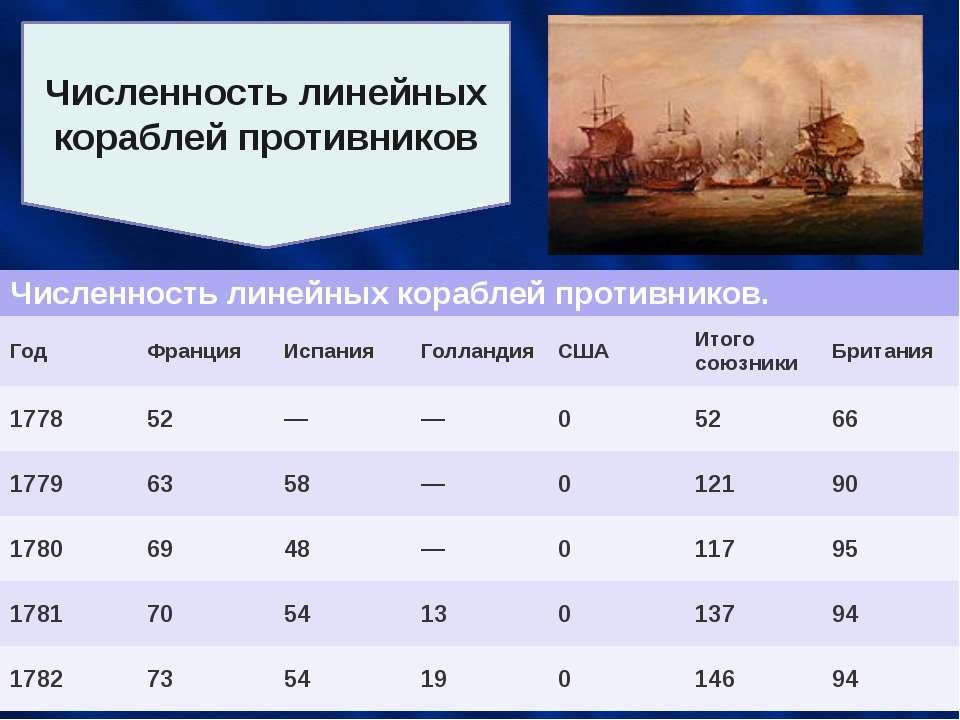 Численность линейных кораблей противников Численность линейных кораблей проти...
