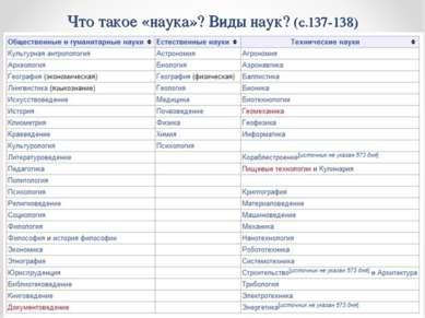 Что такое «наука»? Виды наук? (с.137-138) Наука – система научных знаний о мире: