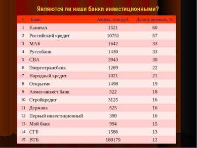 Являются ли наши банки инвестиционными? # Банк Акции, млн руб. Доля в активах...