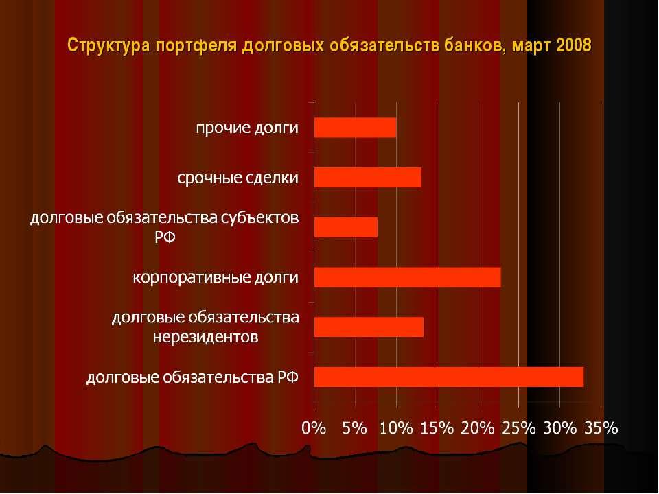 Структура портфеля долговых обязательств банков, март 2008